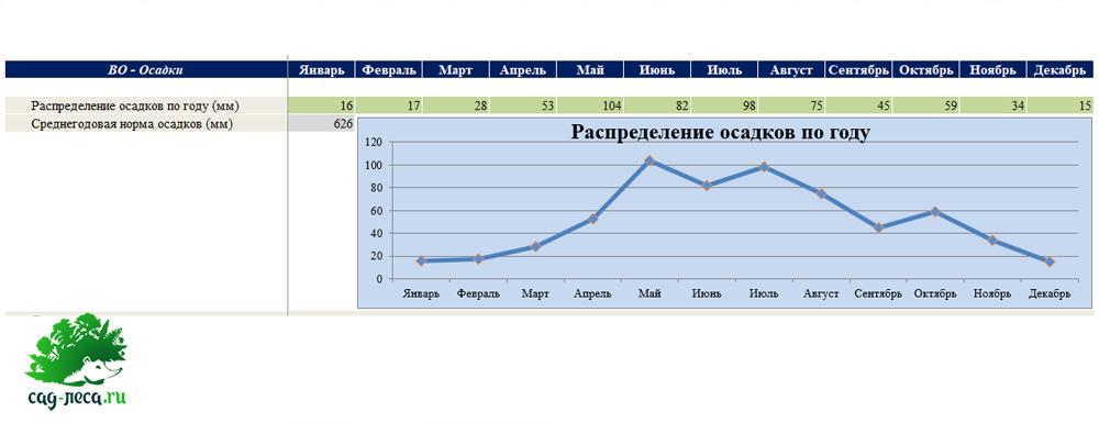 распределение осадков по году в Чарышском районе